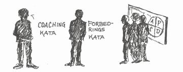 Toyota Kata, Lean, forbedringskata, coaching kata, Lean Akademiet