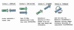 Grøn omstilling Lean og Bæredygtighed