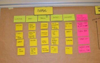 Billede af SIPOC - forklaring af hvad det er